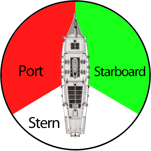 Trying to get it starboard - What side is port and starboard on a boat ...